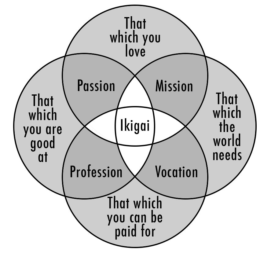Représentation de l'Ikigai de Mark Winn 2014